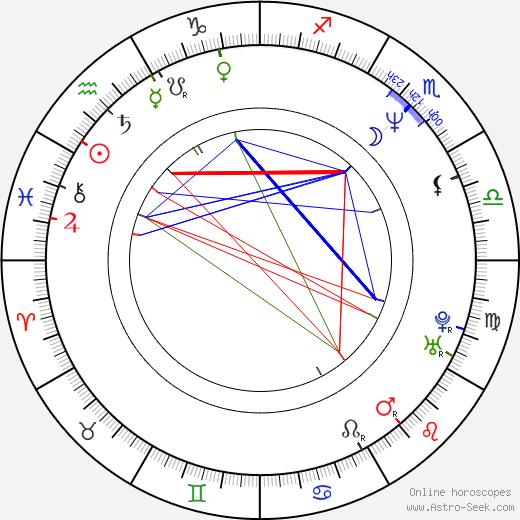 Steven Michael Quezada astro natal birth chart, Steven Michael Quezada horoscope, astrology