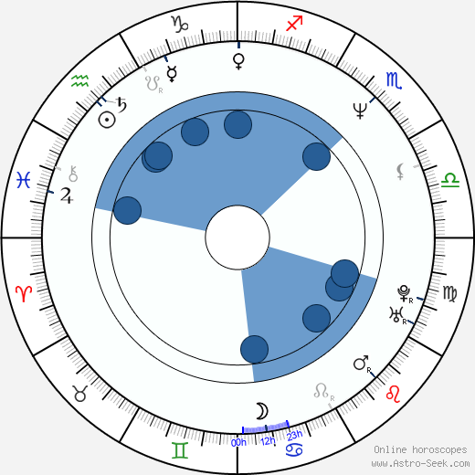 Steven Shainberg wikipedia, horoscope, astrology, instagram