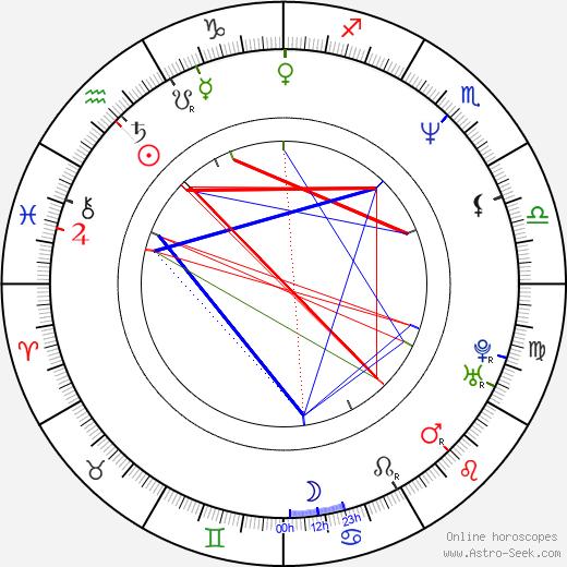 Steven Shainberg tema natale, oroscopo, Steven Shainberg oroscopi gratuiti, astrologia