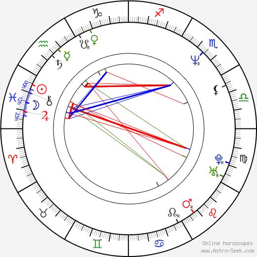 Tony Cadena birth chart, Tony Cadena astro natal horoscope, astrology