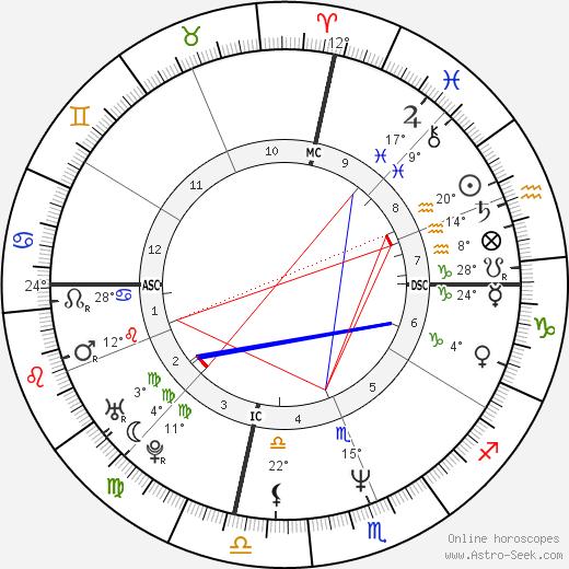 Travis Tritt birth chart, biography, wikipedia 2019, 2020
