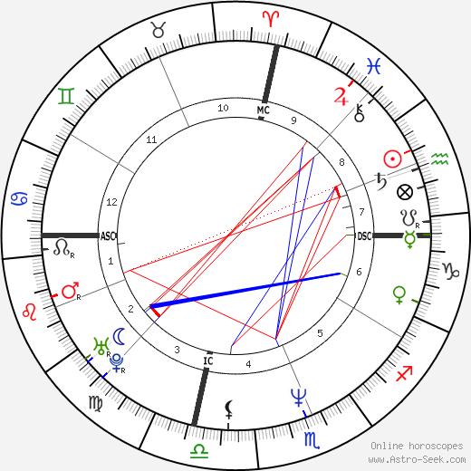 Travis Tritt astro natal birth chart, Travis Tritt horoscope, astrology