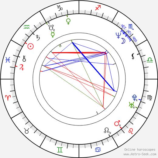 Valeriy Solovyov birth chart, Valeriy Solovyov astro natal horoscope, astrology