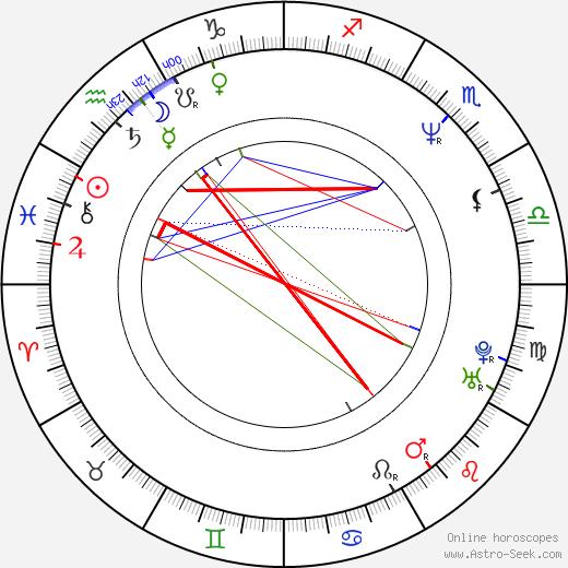 Vijay Singh birth chart, Vijay Singh astro natal horoscope, astrology
