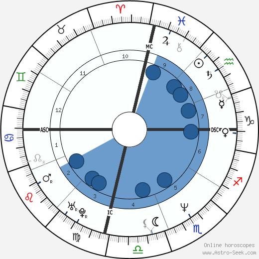 Wendy Gardner wikipedia, horoscope, astrology, instagram