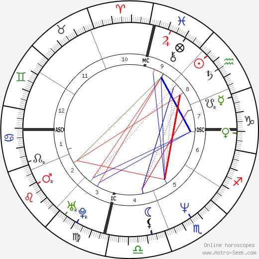 Wendy Gardner tema natale, oroscopo, Wendy Gardner oroscopi gratuiti, astrologia