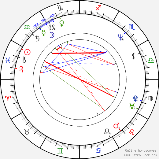 William Baldwin astro natal birth chart, William Baldwin horoscope, astrology