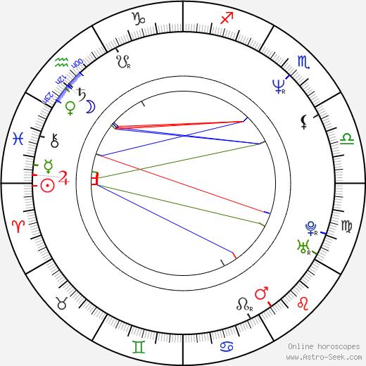 Adrien Dorval astro natal birth chart, Adrien Dorval horoscope, astrology