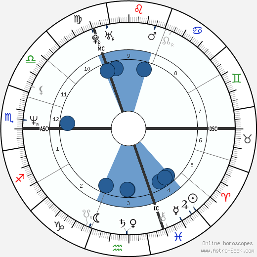 Anouk Grinberg wikipedia, horoscope, astrology, instagram