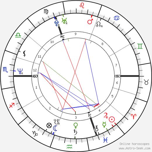 Анук Гринберг Anouk Grinberg день рождения гороскоп, Anouk Grinberg Натальная карта онлайн
