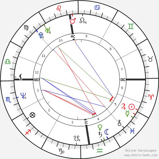 Britta von Lojewski день рождения гороскоп, Britta von Lojewski Натальная карта онлайн