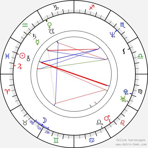 Bryan Batt birth chart, Bryan Batt astro natal horoscope, astrology
