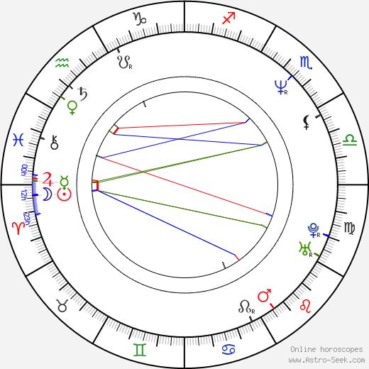 Кэти Деннис Cathy Dennis день рождения гороскоп, Cathy Dennis Натальная карта онлайн