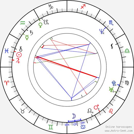Daniel Roebuck astro natal birth chart, Daniel Roebuck horoscope, astrology