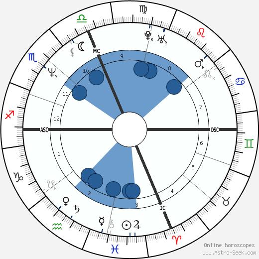 David R. Clark wikipedia, horoscope, astrology, instagram