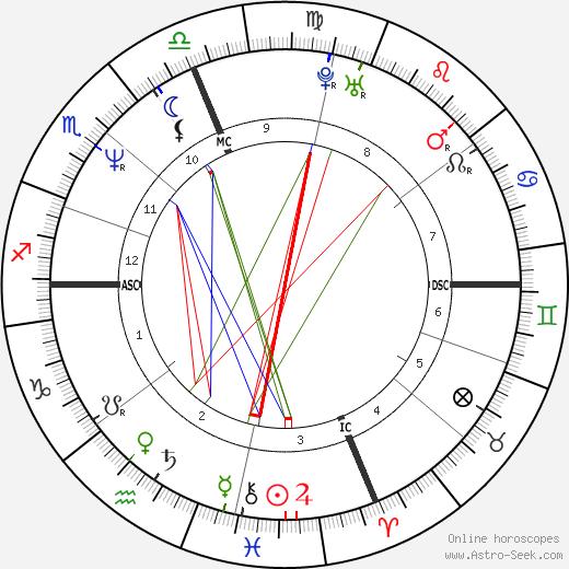 David R. Clark tema natale, oroscopo, David R. Clark oroscopi gratuiti, astrologia