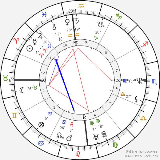Elle Macpherson birth chart, biography, wikipedia 2019, 2020