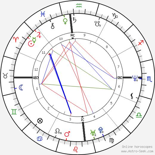 Elle Macpherson astro natal birth chart, Elle Macpherson horoscope, astrology