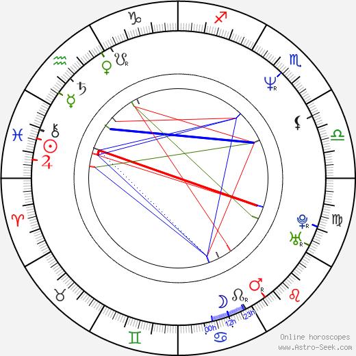 Esther Goris день рождения гороскоп, Esther Goris Натальная карта онлайн