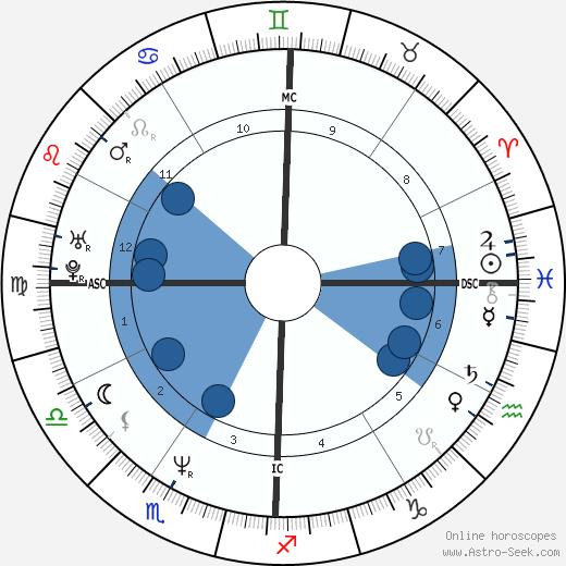 Farahnaz Pahlavi wikipedia, horoscope, astrology, instagram