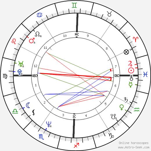 Фарахназ Пехлеви Farahnaz Pahlavi день рождения гороскоп, Farahnaz Pahlavi Натальная карта онлайн