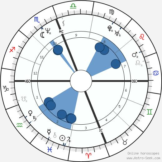Felícia Cabrita wikipedia, horoscope, astrology, instagram