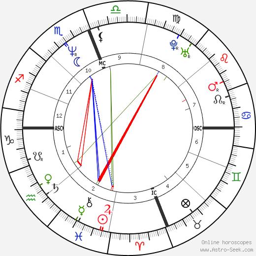 Felícia Cabrita день рождения гороскоп, Felícia Cabrita Натальная карта онлайн