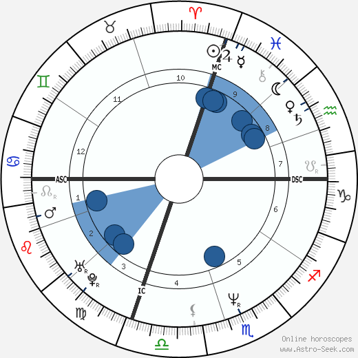 Francesco Attolico horoscope, astrology, sign, zodiac, date of birth, instagram