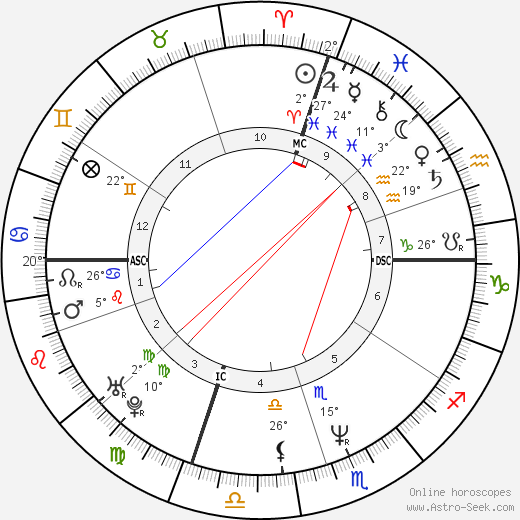 Francesco Attolico birth chart, biography, wikipedia 2018, 2019