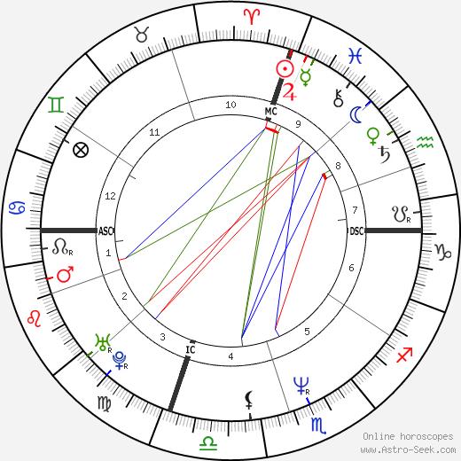 Francesco Attolico birth chart, Francesco Attolico astro natal horoscope, astrology