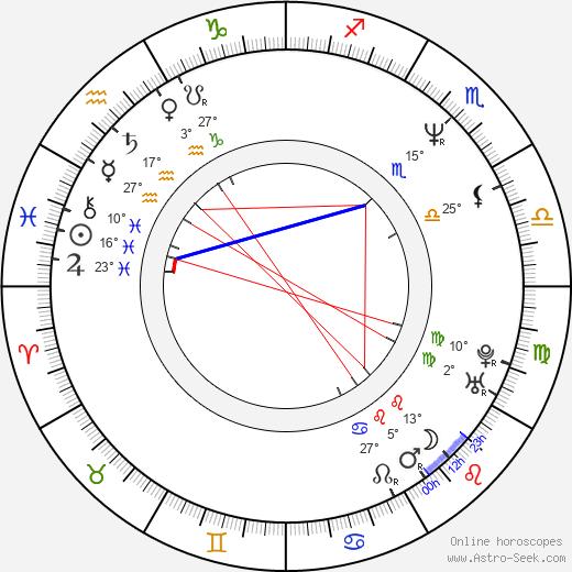 Georges Siatidis birth chart, biography, wikipedia 2020, 2021