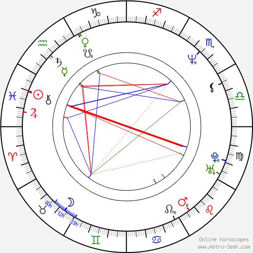 Hana Vávrová-Heřmánková birth chart, Hana Vávrová-Heřmánková astro natal horoscope, astrology