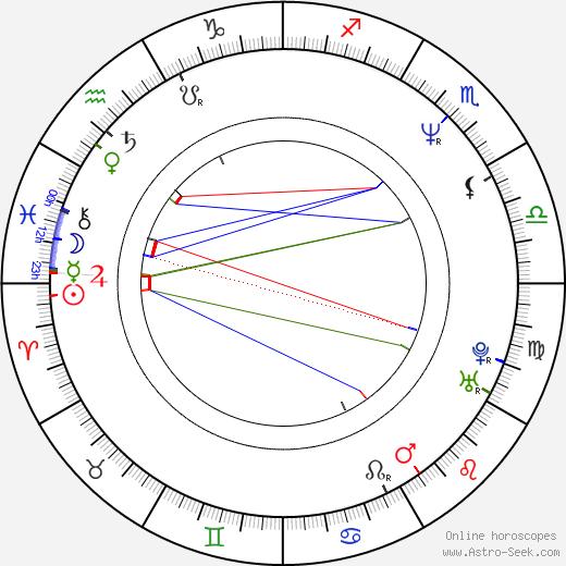 Izabela Gulbierz день рождения гороскоп, Izabela Gulbierz Натальная карта онлайн