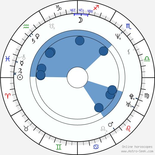 Jan Verheyen wikipedia, horoscope, astrology, instagram