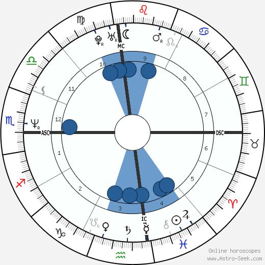 Jenna de Rosnay wikipedia, horoscope, astrology, instagram