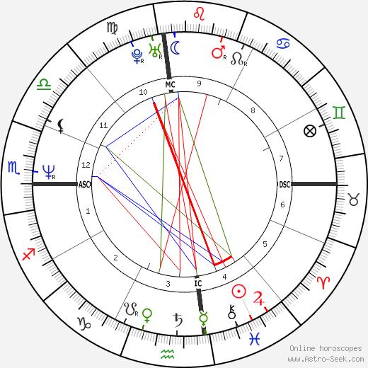 Jenna de Rosnay день рождения гороскоп, Jenna de Rosnay Натальная карта онлайн