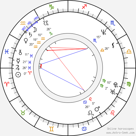 Jill Schoelen birth chart, biography, wikipedia 2019, 2020