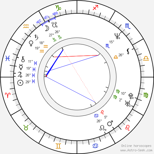 Kathy Ireland birth chart, biography, wikipedia 2019, 2020