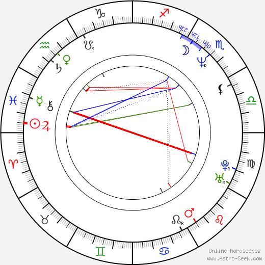 Кевин Смит Kevin Smith день рождения гороскоп, Kevin Smith Натальная карта онлайн