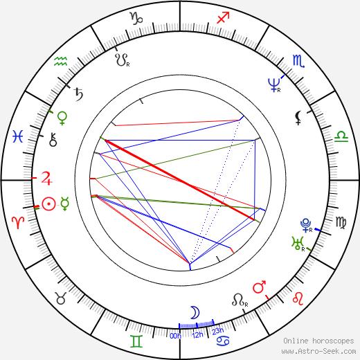 Laura Lau birth chart, Laura Lau astro natal horoscope, astrology