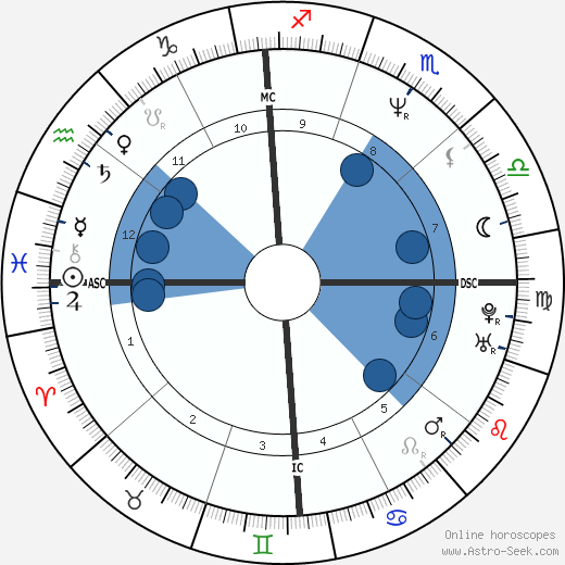 Maginel Galt wikipedia, horoscope, astrology, instagram