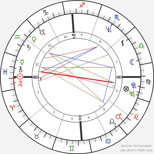Maginel Galt день рождения гороскоп, Maginel Galt Натальная карта онлайн