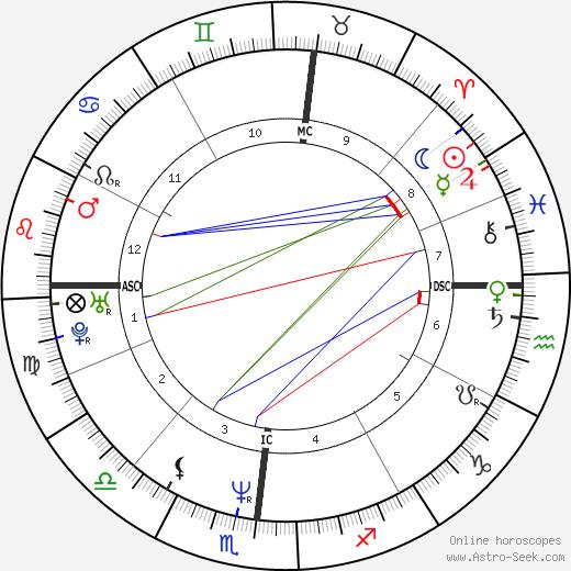 Mark S. Charbonnier tema natale, oroscopo, Mark S. Charbonnier oroscopi gratuiti, astrologia