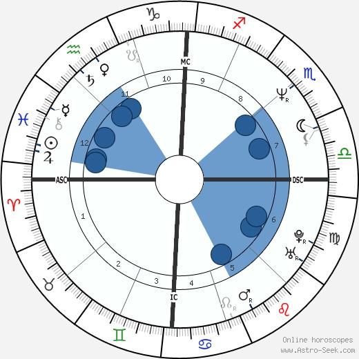 Paul Dunn wikipedia, horoscope, astrology, instagram