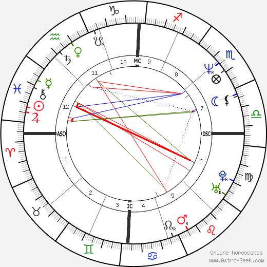 Paul Dunn birth chart, Paul Dunn astro natal horoscope, astrology