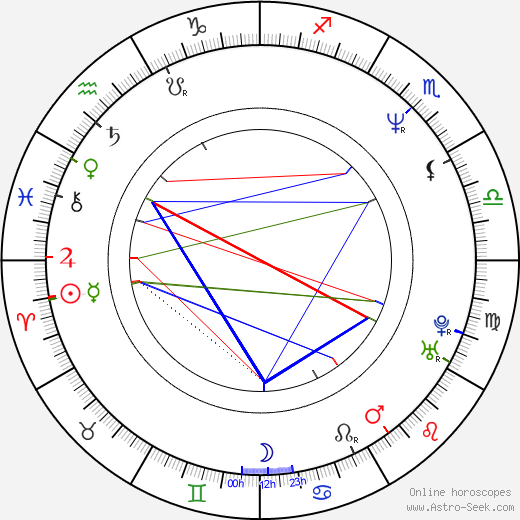 Paul Mercurio birth chart, Paul Mercurio astro natal horoscope, astrology