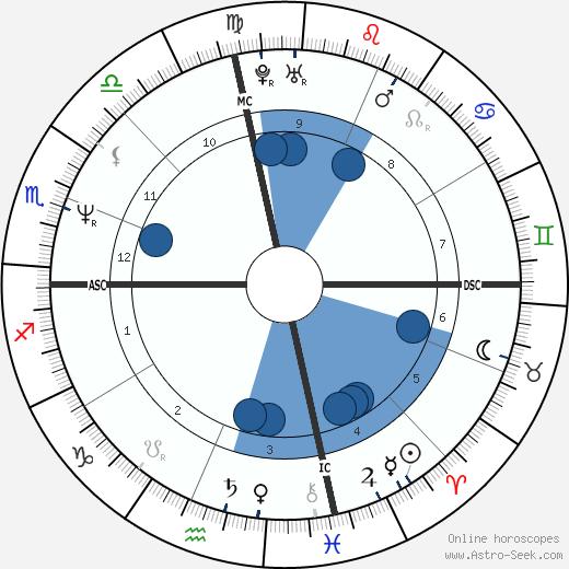 Horoscope online dating