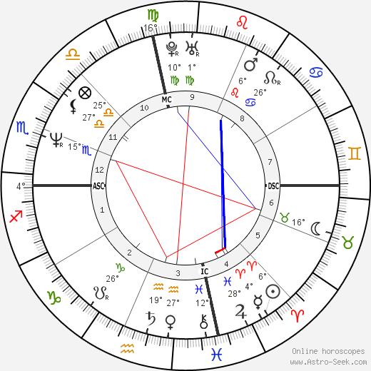 Randall Cunningham birth chart, biography, wikipedia 2019, 2020