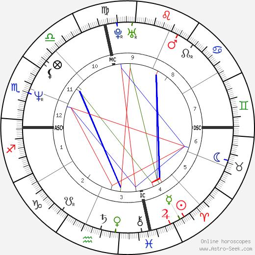 Randall Cunningham birth chart, Randall Cunningham astro natal horoscope, astrology