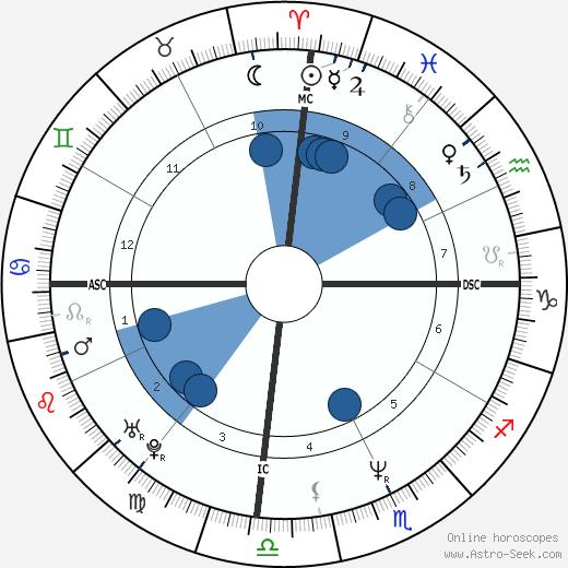 Rebecca Lynn Twigg wikipedia, horoscope, astrology, instagram